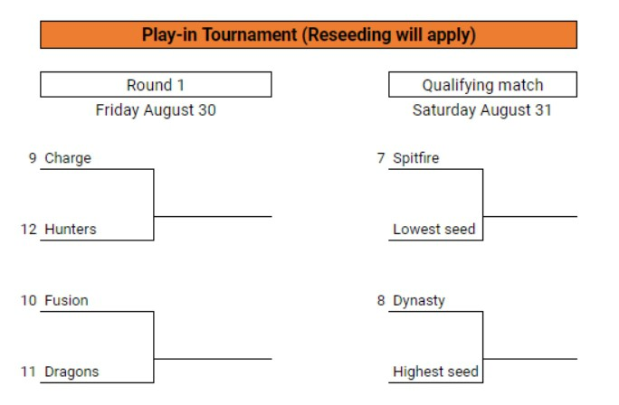 The play-in bracket